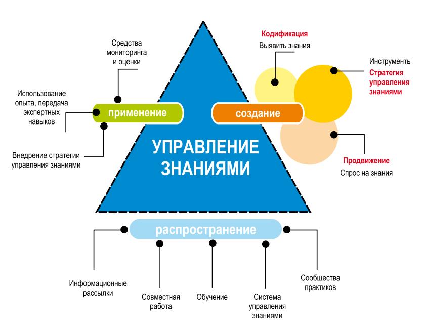 Матрица управления знаниями